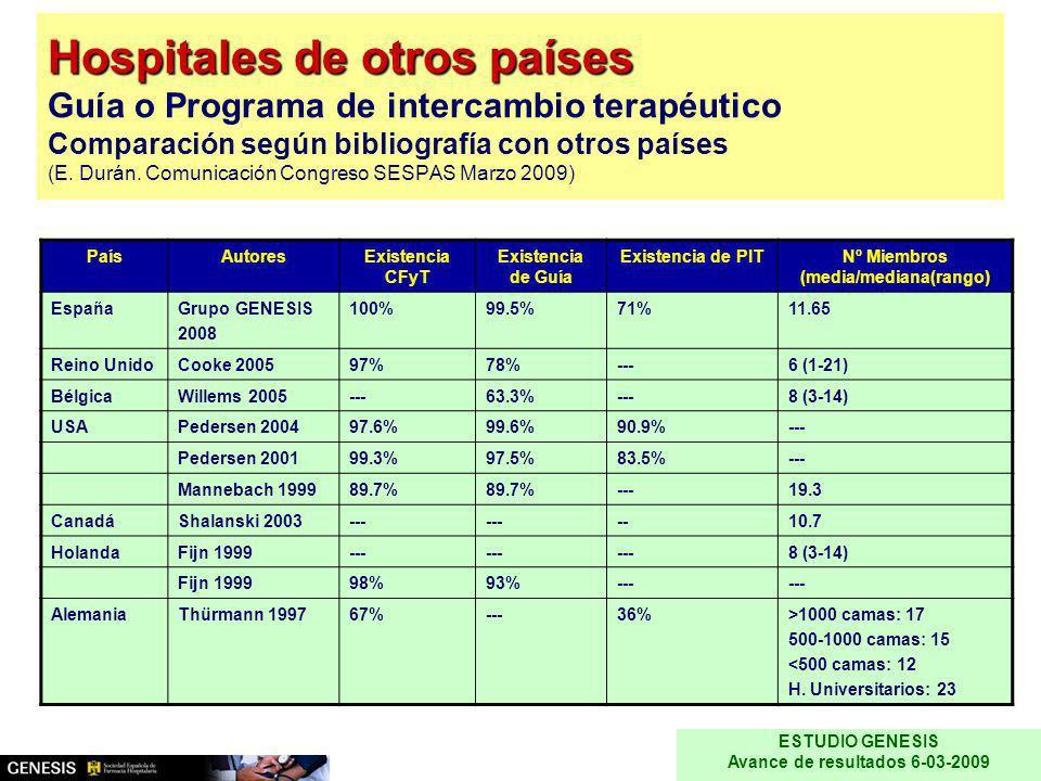 Hospitales de otros países Hospitales de otros países Guía o Programa de intercambio terapéutico Comparación según bibliografía con otros países (E. D