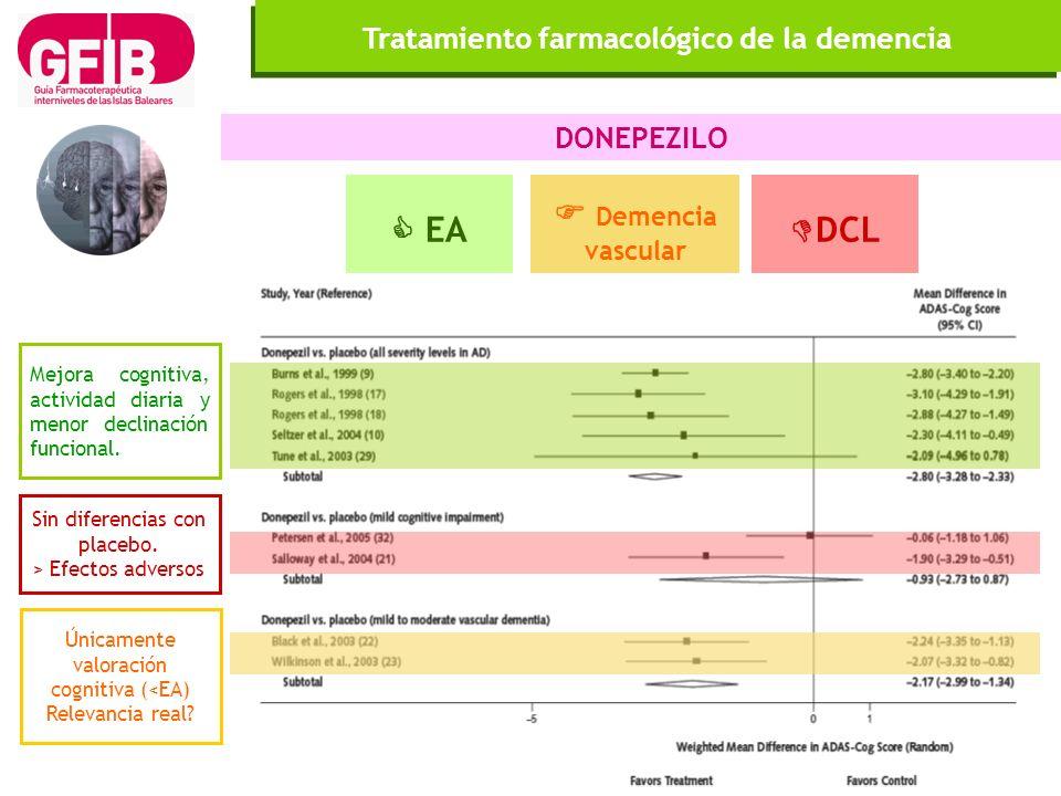 Tratamiento farmacológico de la demencia DONEPEZILO Mejora cognitiva, actividad diaria y menor declinación funcional. EA Demencia vascular DCL Únicame