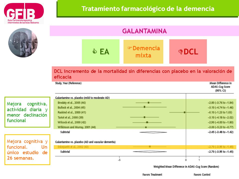 Tratamiento farmacológico de la demencia GALANTAMINA Mejora cognitiva, actividad diaria y menor declinación funcional DCL incremento de la mortalidad