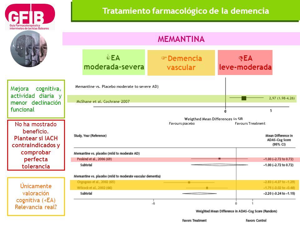 Tratamiento farmacológico de la demencia MEMANTINA Mejora cognitiva, actividad diaria y menor declinación funcional Únicamente valoración cognitiva (<