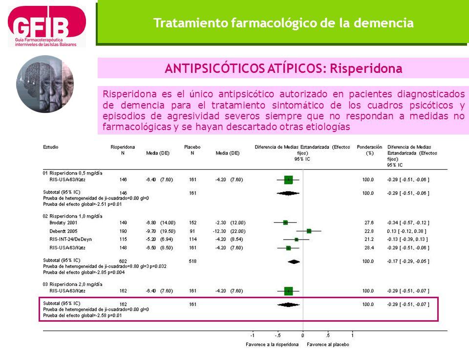 Tratamiento farmacológico de la demencia ANTIPSICÓTICOS ATÍPICOS: Risperidona Risperidona es el ú nico antipsic ó tico autorizado en pacientes diagnos