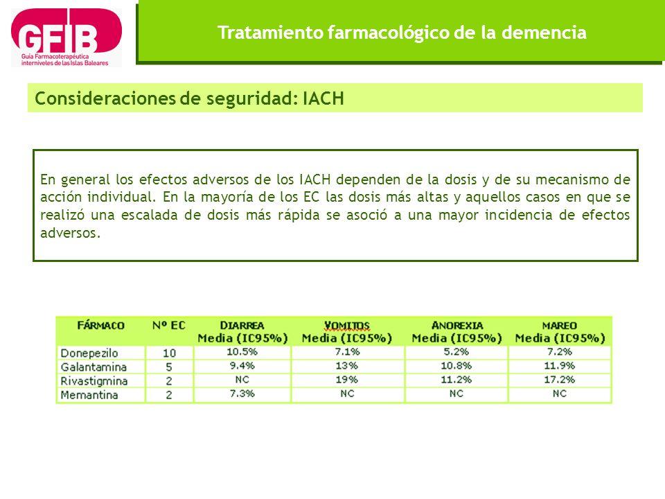 Tratamiento farmacológico de la demencia En general los efectos adversos de los IACH dependen de la dosis y de su mecanismo de acción individual. En l