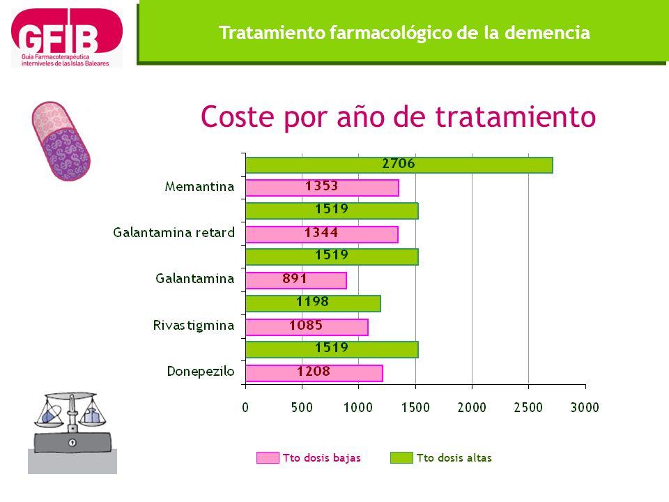 Tratamiento farmacológico de la demencia Coste por año de tratamiento Tto dosis bajasTto dosis altas