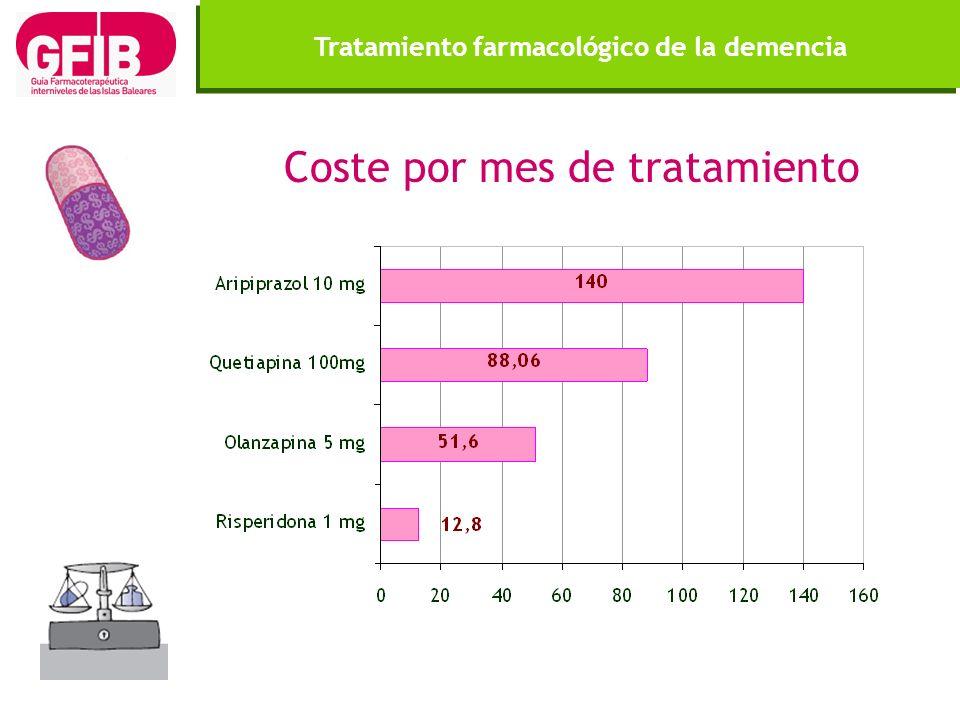 Tratamiento farmacológico de la demencia Coste por mes de tratamiento