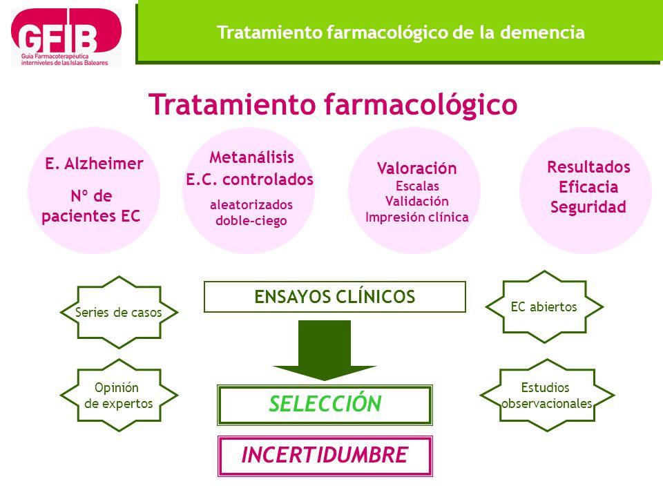 Tratamiento farmacológico SELECCIÓN ENSAYOS CLÍNICOS Tratamiento farmacológico de la demencia INCERTIDUMBRE Series de casos Opinión de expertos EC abi