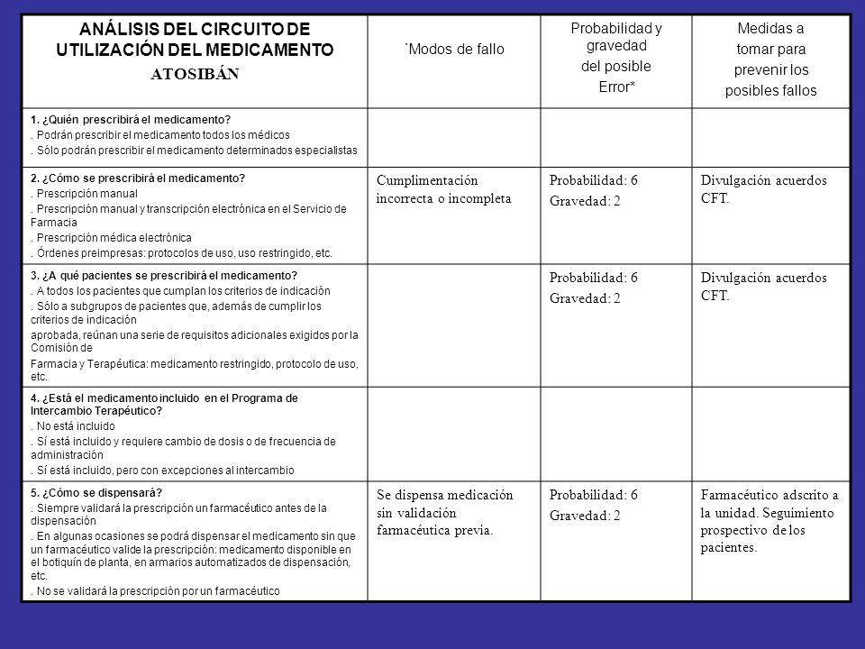 Se dispensa medicación a paciente con indicación aprobada, pero no dentro de las recomendaciones de la CFT. ANÁLISIS DEL CIRCUITO DE UTILIZACIÓN DEL M