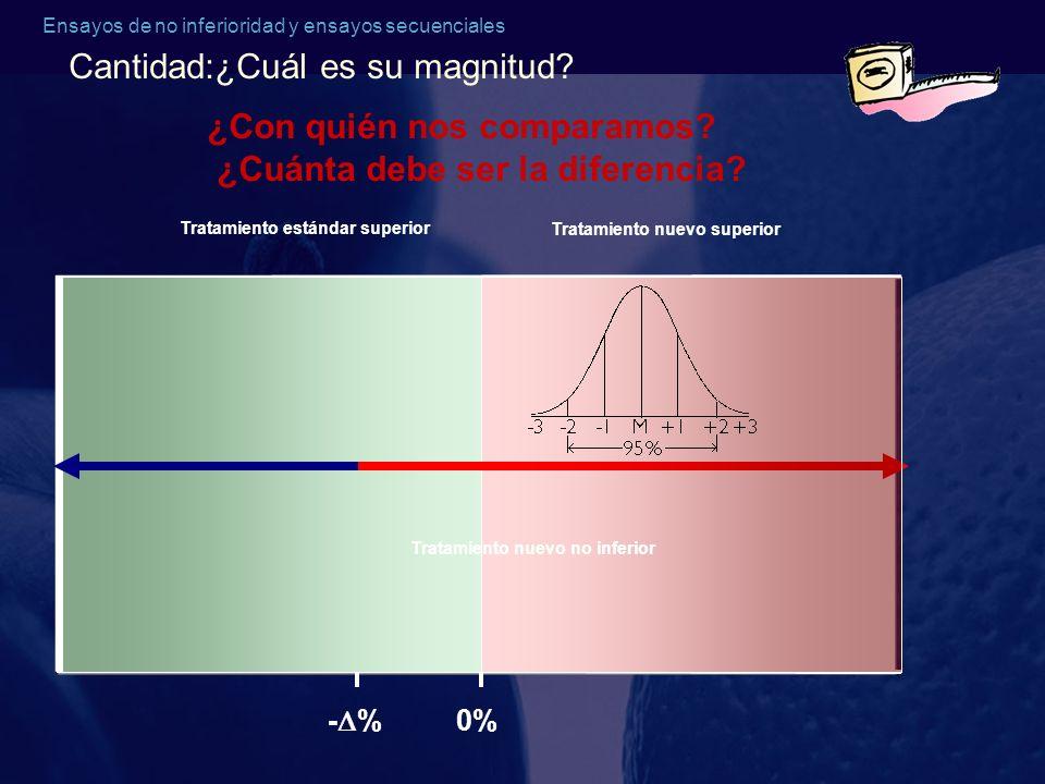Ensayos de no inferioridad y ensayos secuenciales ¿Con quién nos comparamos? ¿Cuánta debe ser la diferencia? - % 0%0% Tratamiento estándar superior Tr