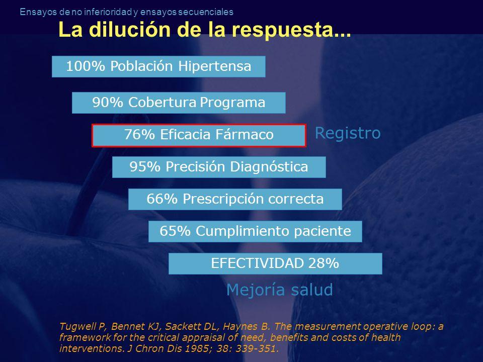Ensayos de no inferioridad y ensayos secuenciales 100% Población Hipertensa 90% Cobertura Programa 95% Precisión Diagnóstica 76% Eficacia Fármaco 66%