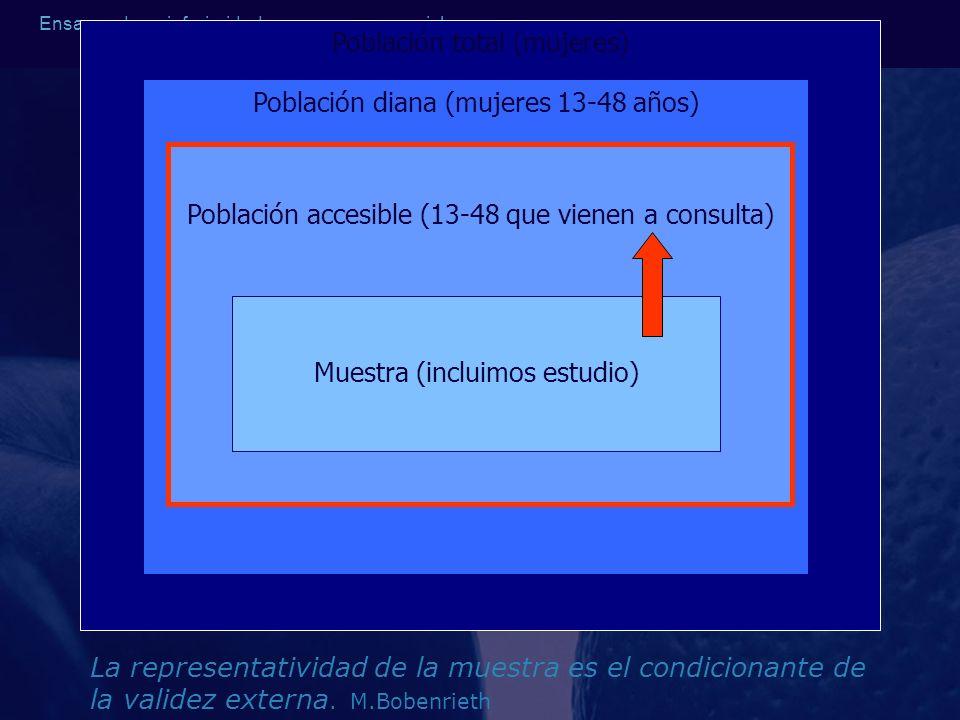 Ensayos de no inferioridad y ensayos secuenciales Población total (mujeres) Población diana (mujeres 13-48 años) Población accesible (13-48 que vienen