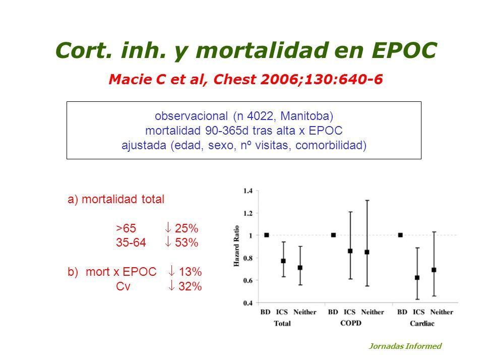 Cort. inh. y mortalidad en EPOC Macie C et al, Chest 2006;130:640-6 a) mortalidad total >65 25% 35-64 53% b) mort x EPOC 13% Cv 32% observacional (n 4