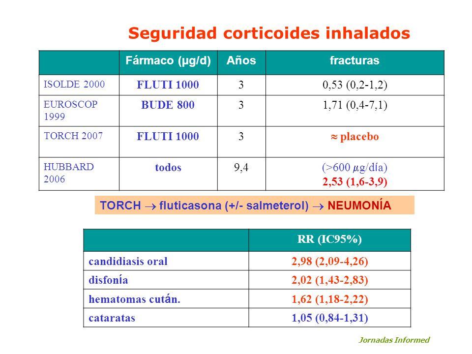 Seguridad corticoides inhalados Fármaco (µg/d)Añosfracturas ISOLDE 2000 FLUTI 100030,53 (0,2-1,2) EUROSCOP 1999 BUDE 80031,71 (0,4-7,1) TORCH 2007 FLU