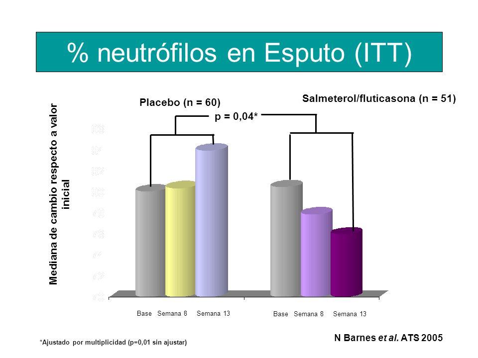 % neutrófilos en Esputo (ITT) Placebo (n = 60) Salmeterol/fluticasona (n = 51) Mediana de cambio respecto a valor inicial p = 0,04* Base Semana 8 Sema