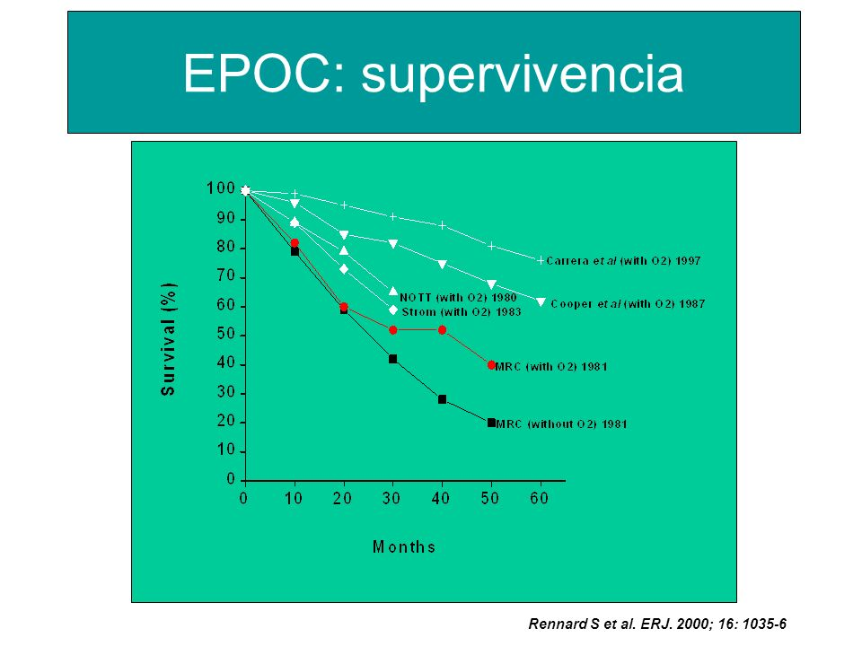 Rennard S et al. ERJ. 2000; 16: 1035-6 EPOC: supervivencia