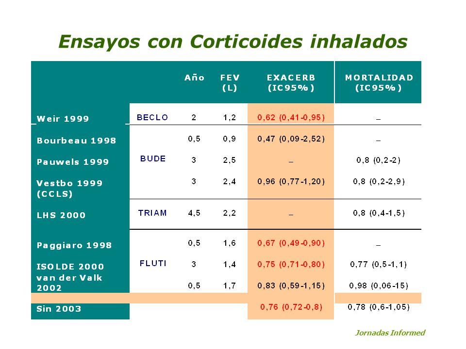 Ensayos con Corticoides inhalados Jornadas Informed