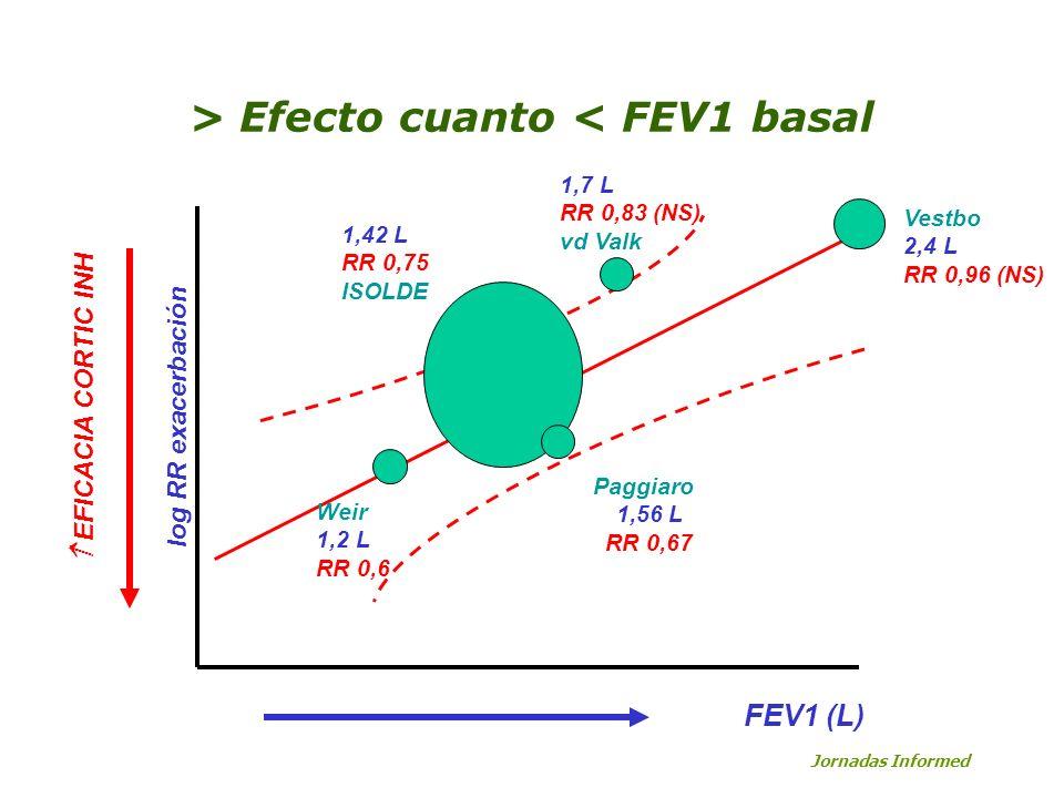 > Efecto cuanto < FEV1 basal 1,42 L RR 0,75 ISOLDE log RR exacerbación FEV1 (L) EFICACIA CORTIC INH Weir 1,2 L RR 0,6 1,7 L RR 0,83 (NS) vd Valk Vestb