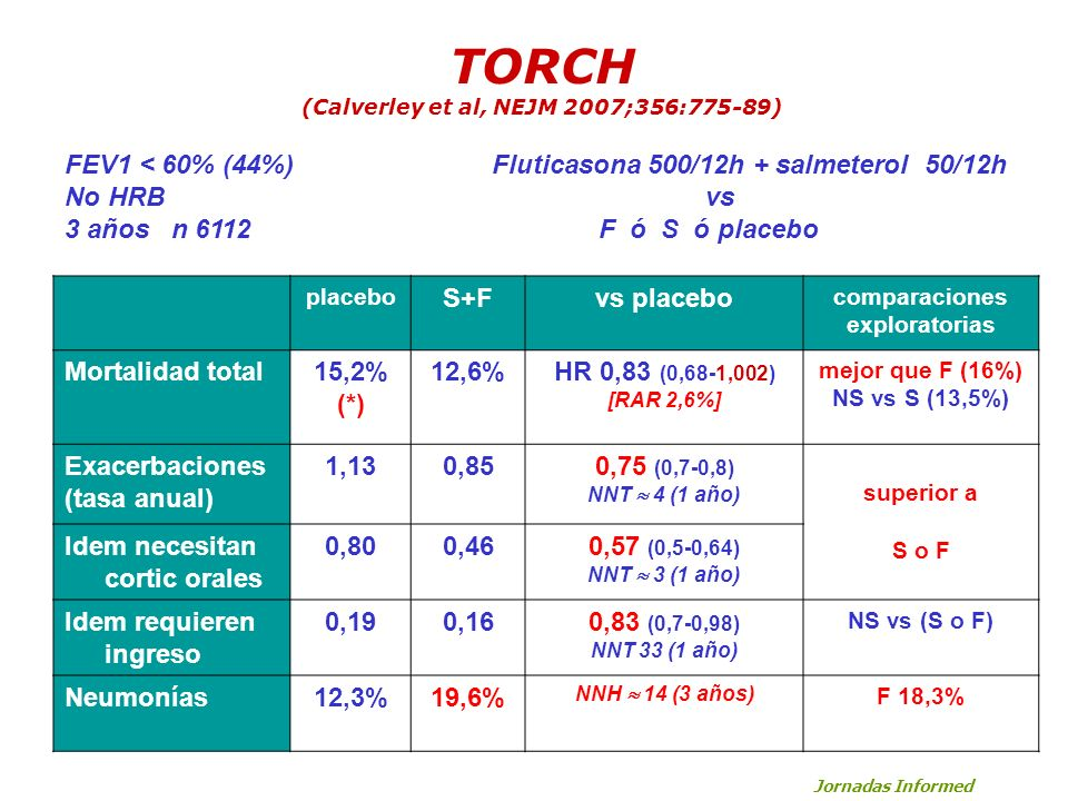 TORCH (Calverley et al, NEJM 2007;356:775-89) placebo S+Fvs placebo comparaciones exploratorias Mortalidad total15,2% (*) 12,6%HR 0,83 (0,68-1,002) [R