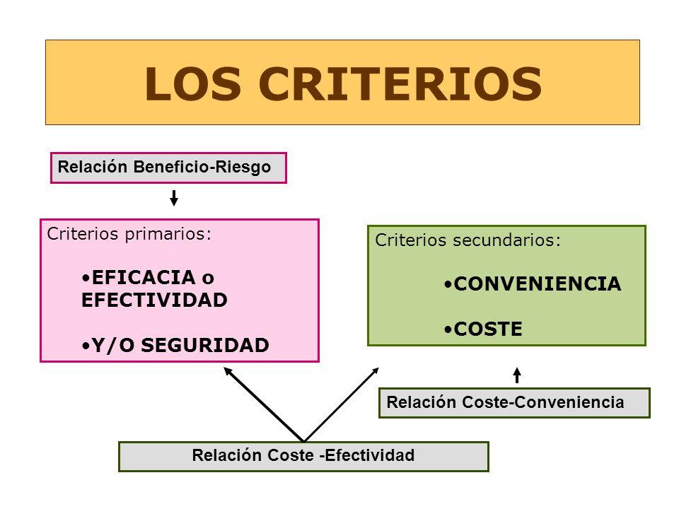 Criterios secundarios: CONVENIENCIA COSTE Criterios primarios: EFICACIA o EFECTIVIDAD Y/O SEGURIDAD LOS CRITERIOS Relación Coste-Conveniencia Relación