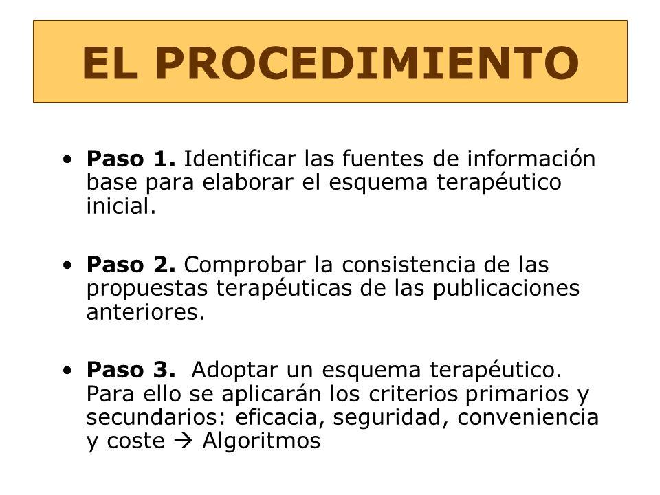 EL PROCEDIMIENTO Paso 1. Identificar las fuentes de información base para elaborar el esquema terapéutico inicial. Paso 2. Comprobar la consistencia d