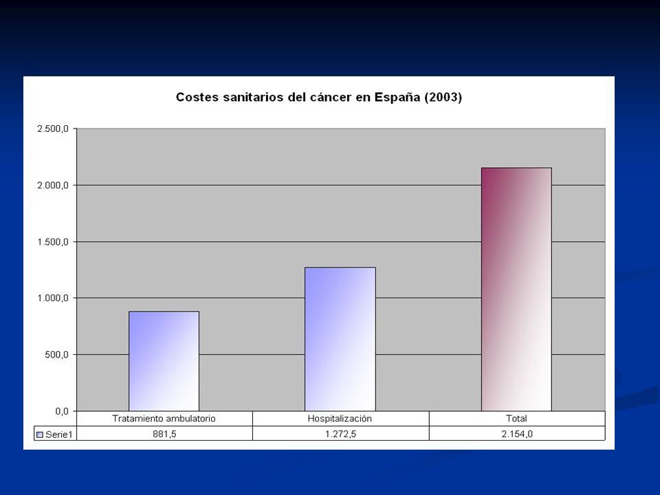 Costes del cáncer Fuente: Antoñanzas, Oliva et al.
