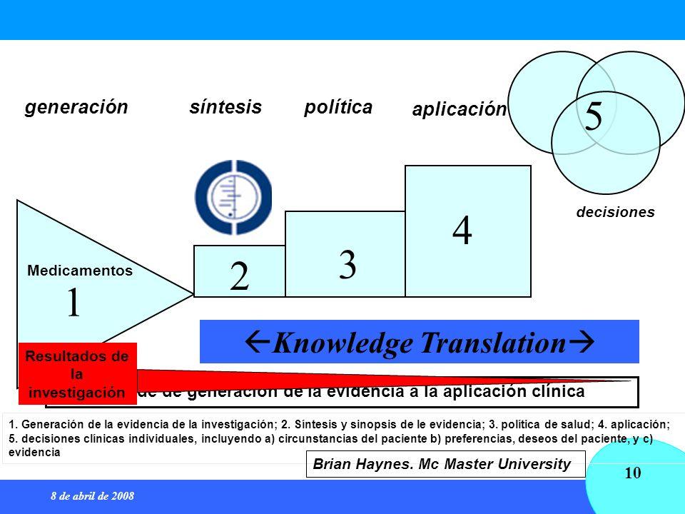 8 de abril de 2008 10 Knowledge Translation 1 2 3 4 5 generaciónsíntesispolítica aplicación decisiones Pasos desde de generación de la evidencia a la
