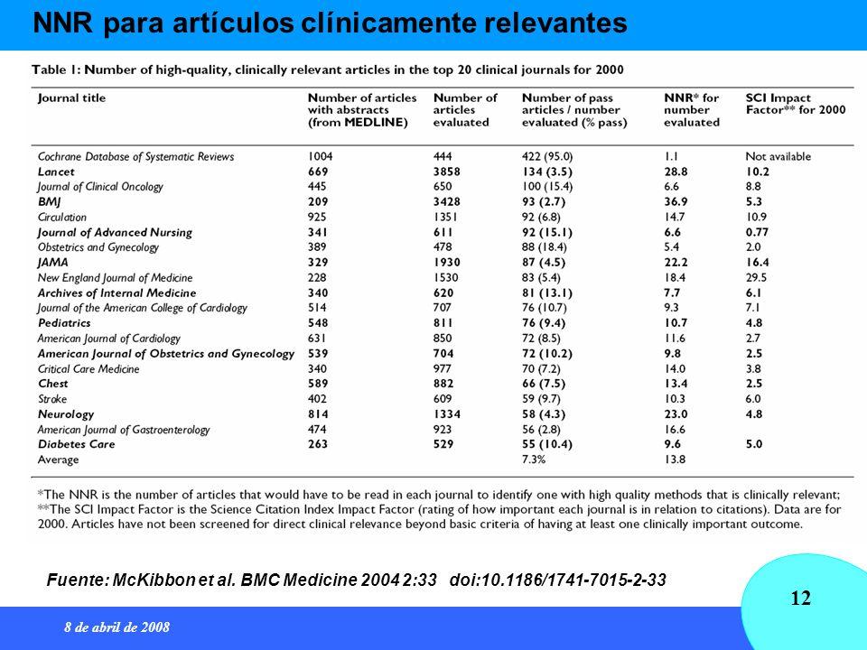 8 de abril de 2008 12 Fuente: McKibbon et al. BMC Medicine 2004 2:33 doi:10.1186/1741-7015-2-33 NNR para artículos clínicamente relevantes