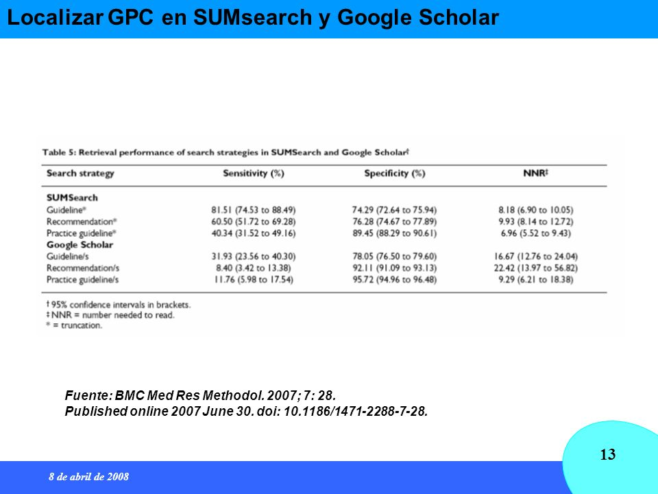 8 de abril de 2008 13 Localizar GPC en SUMsearch y Google Scholar Fuente: BMC Med Res Methodol. 2007; 7: 28. Published online 2007 June 30. doi: 10.11