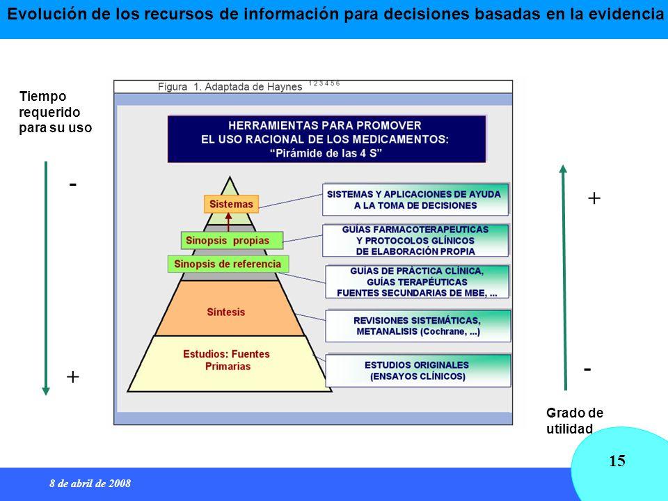 8 de abril de 2008 15 Tiempo requerido para su uso Grado de utilidad - + - + Evolución de los recursos de información para decisiones basadas en la ev