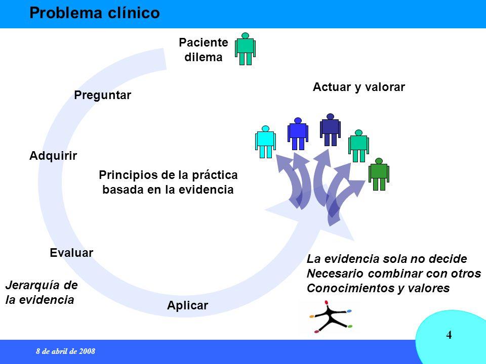 8 de abril de 2008 4 Problema clínico Preguntar Adquirir Evaluar Aplicar Actuar y valorar Paciente dilema Principios de la práctica basada en la evide
