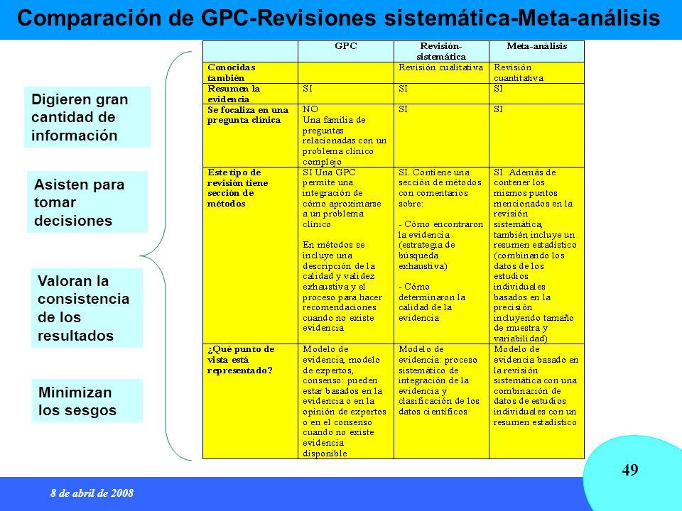 8 de abril de 2008 49 Comparación de GPC-Revisiones sistemática-Meta-análisis Digieren gran cantidad de información Asisten para tomar decisiones Valo