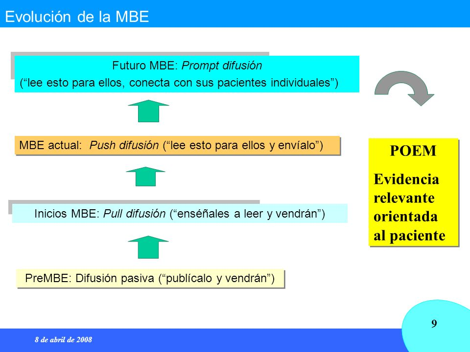 8 de abril de 2008 9 Evolución de la MBE Futuro MBE: Prompt difusión (lee esto para ellos, conecta con sus pacientes individuales) PreMBE: Difusión pa