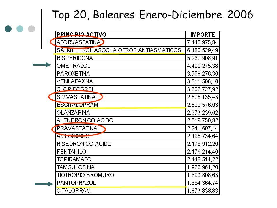 Top 20, Baleares Enero-Diciembre 2006