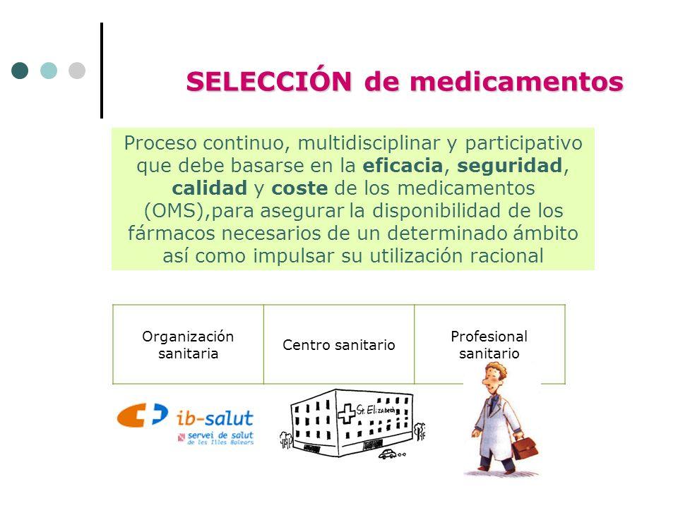 Proceso continuo, multidisciplinar y participativo que debe basarse en la eficacia, seguridad, calidad y coste de los medicamentos (OMS),para asegurar la disponibilidad de los fármacos necesarios de un determinado ámbito así como impulsar su utilización racional SELECCIÓN de medicamentos Organización sanitaria Centro sanitario Profesional sanitario