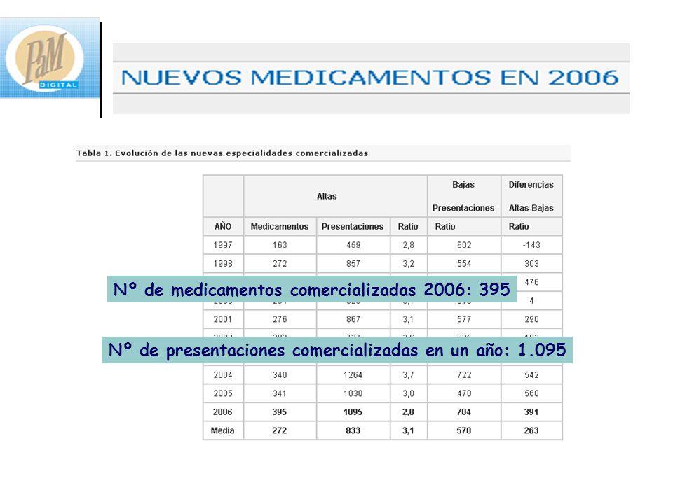 Nº de medicamentos comercializadas 2006: 395 Nº de presentaciones comercializadas en un año: 1.095