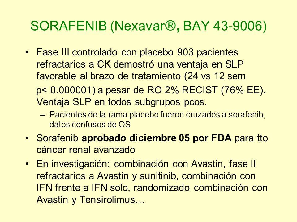 SORAFENIB (Nexavar, BAY 43-9006) Fase III controlado con placebo 903 pacientes refractarios a CK demostró una ventaja en SLP favorable al brazo de tra