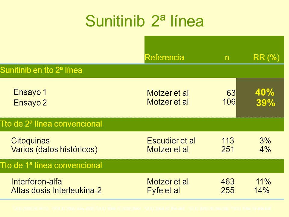 Sunitinib 2ª línea Referencia n RR (%) Sunitinib en tto 2ª línea Ensayo 1 Ensayo 2Motzer et al 63 106 40% 39% Tto de 2ª línea convencional Citoquinas