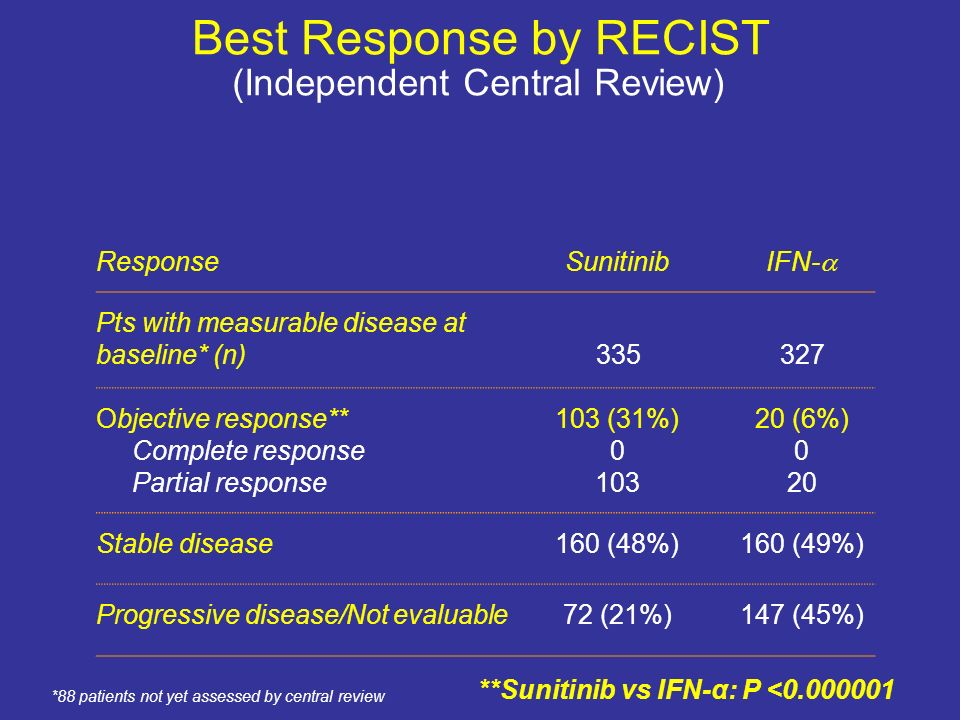 Best Response by RECIST ResponseSunitinib IFN- Pts with measurable disease at baseline* (n)335327 Objective response** Complete response Partial respo