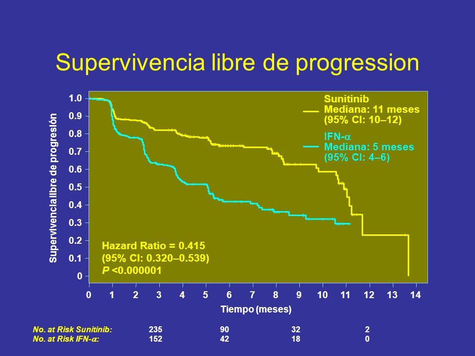 Supervivencia libre de progression No. at Risk Sunitinib:23590322 No. at Risk IFN- :15242180 01234567891011121314 Tiempo (meses) 0 0.1 0.2 0.3 0.4 0.5
