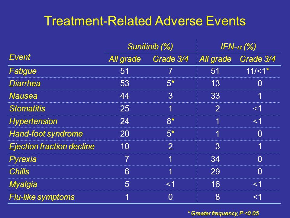 Treatment-Related Adverse Events Event Sunitinib (%) IFN- (%) All gradeGrade 3/4All gradeGrade 3/4 Fatigue517 11/<1* Diarrhea535*5*13 0 Nausea44333 1