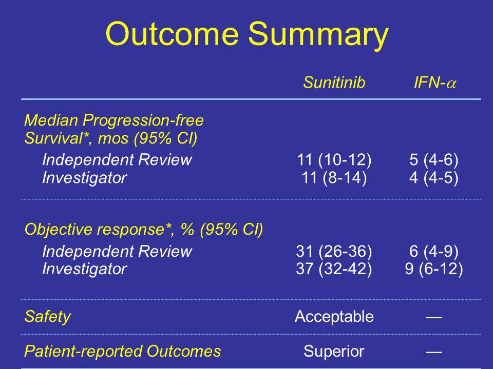Outcome Summary Sunitinib IFN- Median Progression-free Survival*, mos (95% CI) Independent Review Investigator 11 (10-12) 11 (8-14) 5 (4-6) 4 (4-5) Ob