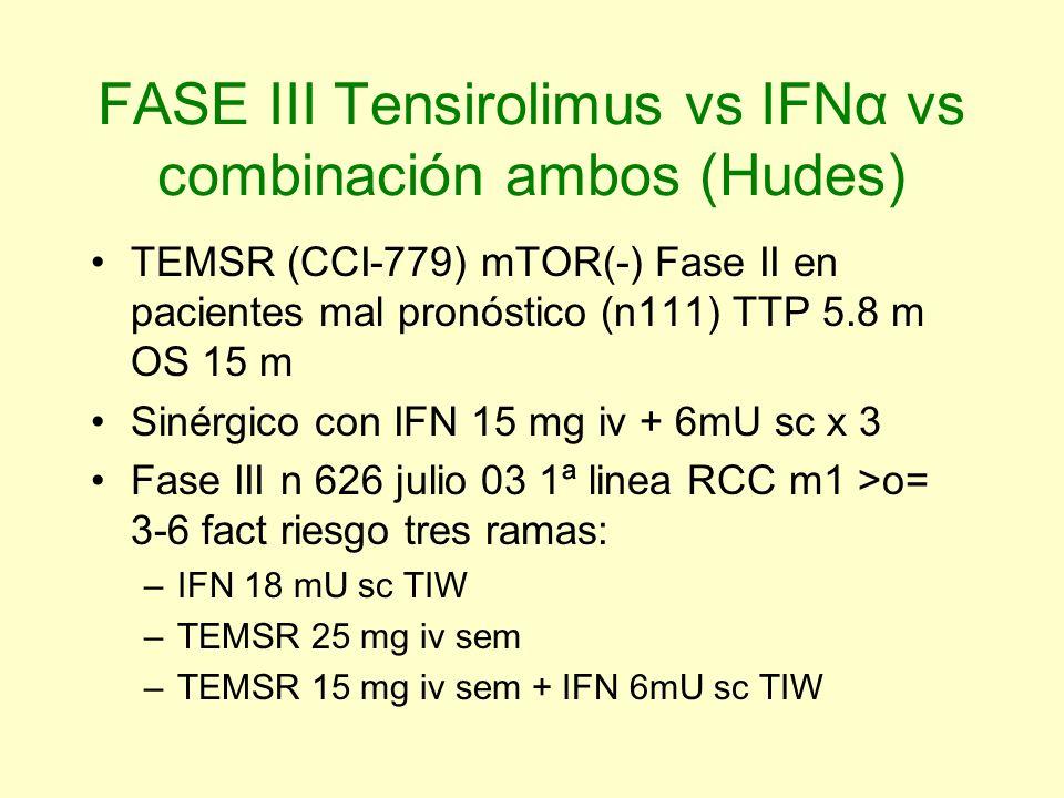 FASE III Tensirolimus vs IFNα vs combinación ambos (Hudes) TEMSR (CCI-779) mTOR(-) Fase II en pacientes mal pronóstico (n111) TTP 5.8 m OS 15 m Sinérg