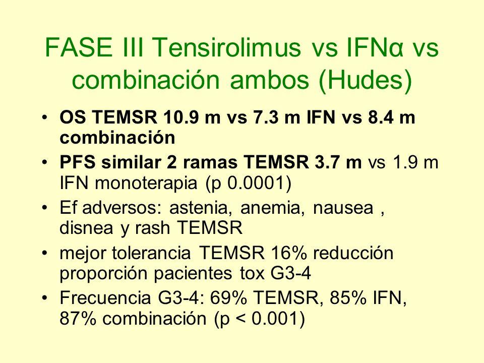 FASE III Tensirolimus vs IFNα vs combinación ambos (Hudes) OS TEMSR 10.9 m vs 7.3 m IFN vs 8.4 m combinación PFS similar 2 ramas TEMSR 3.7 m vs 1.9 m