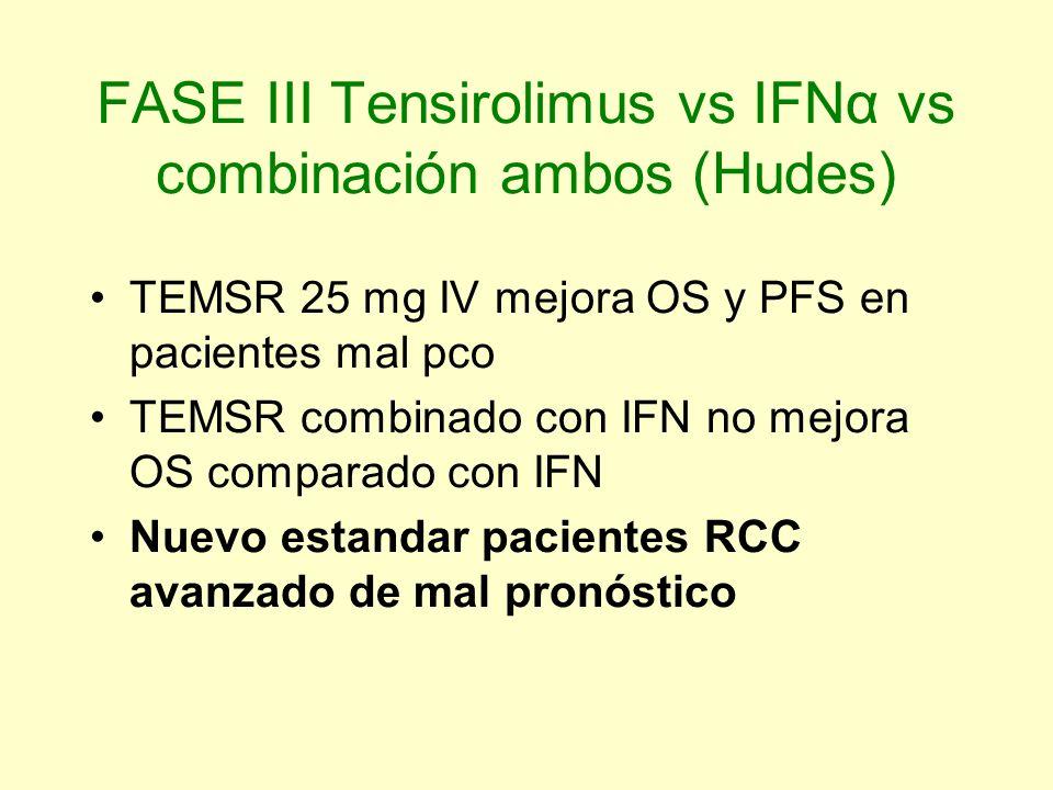 FASE III Tensirolimus vs IFNα vs combinación ambos (Hudes) TEMSR 25 mg IV mejora OS y PFS en pacientes mal pco TEMSR combinado con IFN no mejora OS co