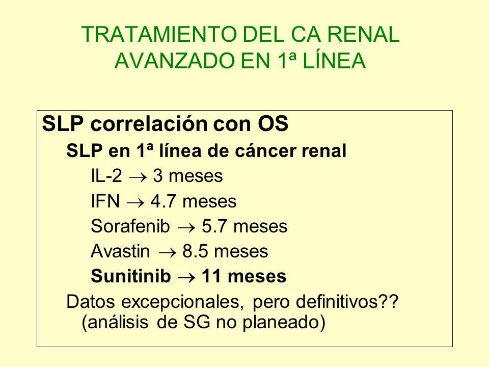 TRATAMIENTO DEL CA RENAL AVANZADO EN 1ª LÍNEA SLP correlación con OS SLP en 1ª línea de cáncer renal IL-2 3 meses IFN 4.7 meses Sorafenib 5.7 meses Av