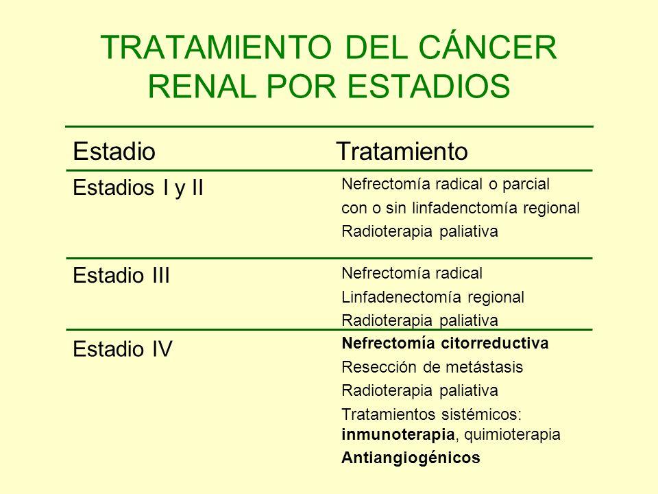 TRATAMIENTO DEL CÁNCER RENAL POR ESTADIOS Nefrectomía citorreductiva Resección de metástasis Radioterapia paliativa Tratamientos sistémicos: inmunoter