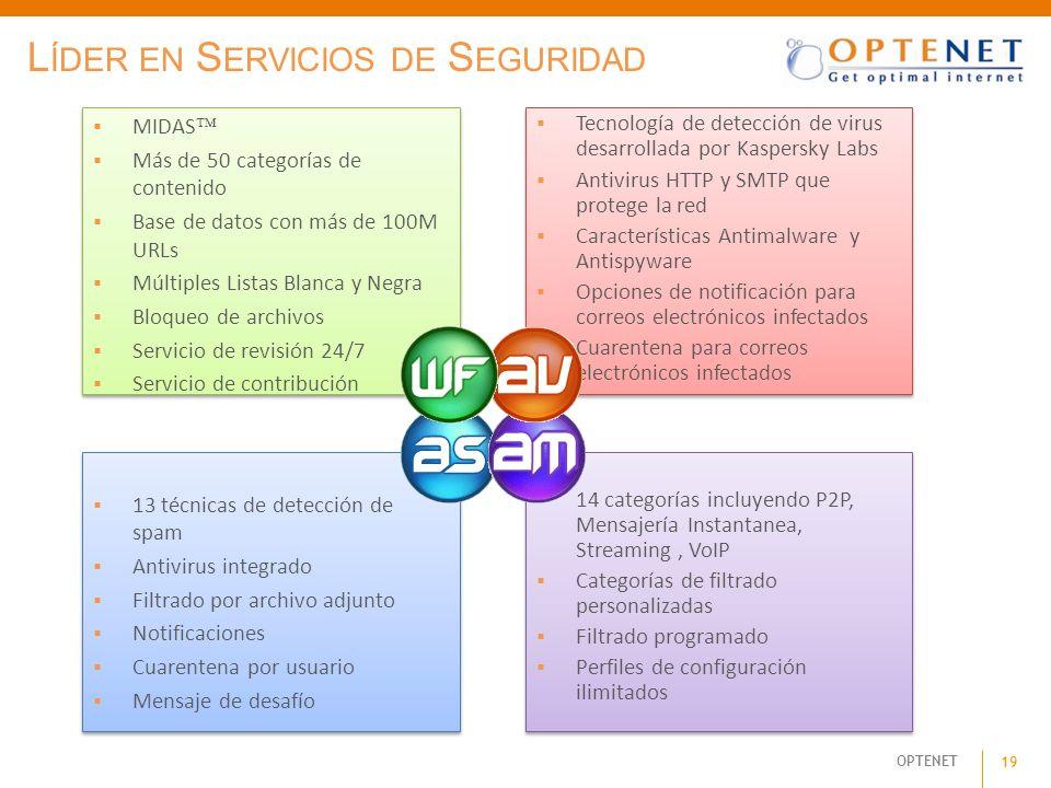 OPTENET 19 14 categorías incluyendo P2P, Mensajería Instantanea, Streaming, VoIP Categorías de filtrado personalizadas Filtrado programado Perfiles de