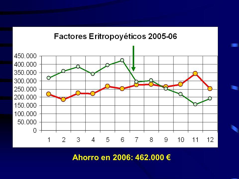 Ahorro en 2006: 462.000