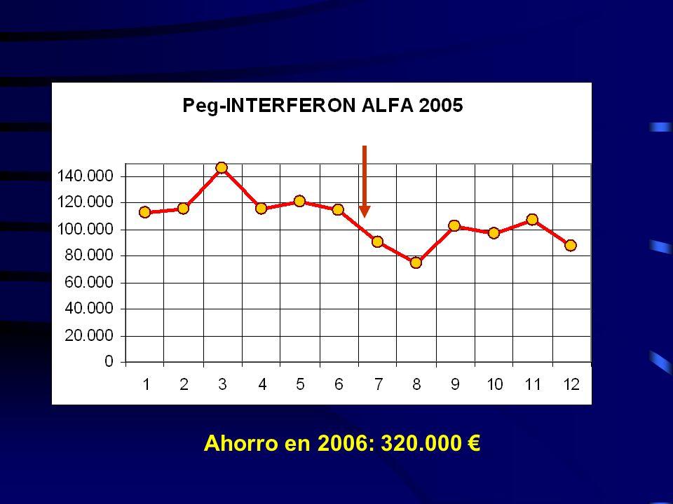 Ahorro en 2006: 320.000