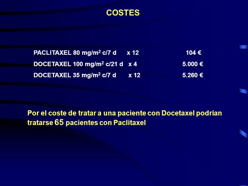 PACLITAXEL 80 mg/m 2 c/7 d x 12 104 DOCETAXEL 100 mg/m 2 c/21 d x 45.000 DOCETAXEL 35 mg/m 2 c/7 d x 125.260 COSTES Por el coste de tratar a una pacie