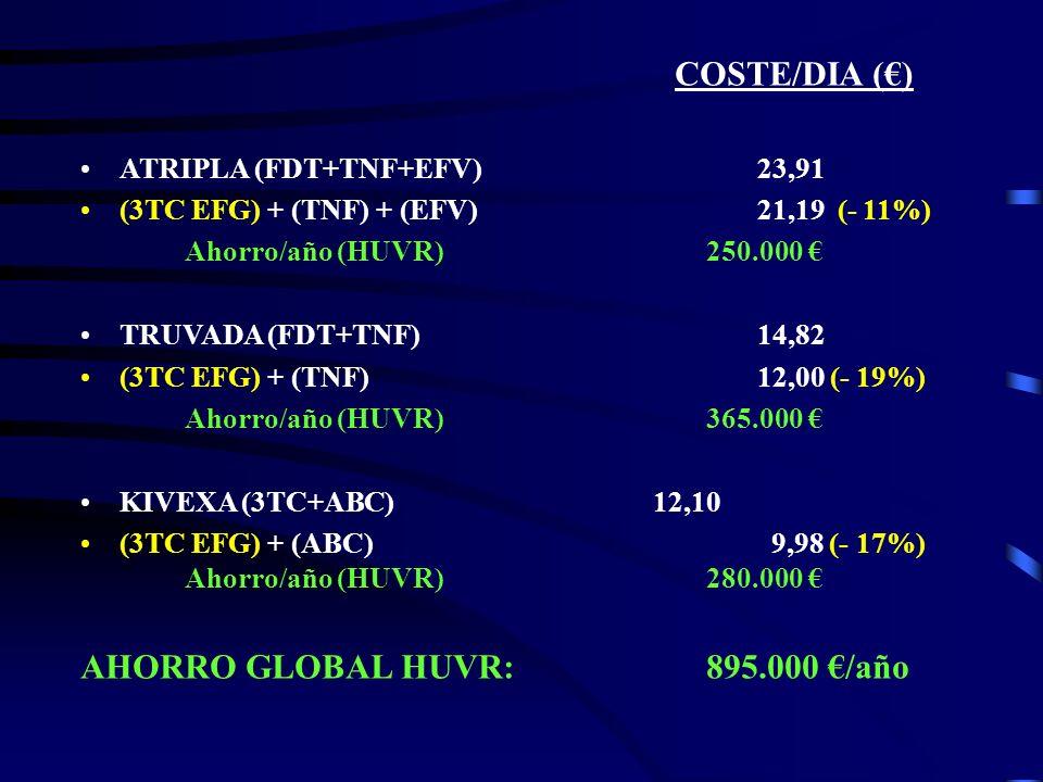 COSTE/DIA () ATRIPLA (FDT+TNF+EFV) 23,91 (3TC EFG) + (TNF) + (EFV) 21,19 (- 11%) Ahorro/año (HUVR)250.000 TRUVADA (FDT+TNF) 14,82 (3TC EFG) + (TNF) 12
