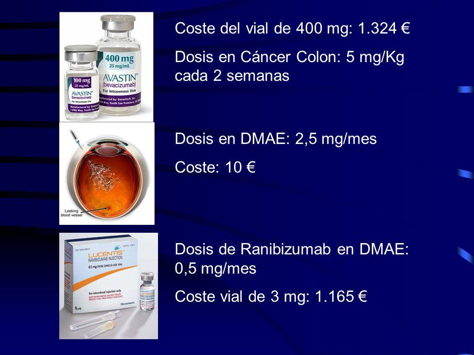 Coste del vial de 400 mg: 1.324 Dosis en Cáncer Colon: 5 mg/Kg cada 2 semanas Dosis en DMAE: 2,5 mg/mes Coste: 10 Dosis de Ranibizumab en DMAE: 0,5 mg